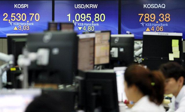 ▲ 22일 코스피가 15.91p(0.63%) 오른 2546.61에 개장했다. 달러는 1090원의 하향돌파를 시도하고 있다. 이날 서울 외환시장에서 원화는 오전 9시 8분 현재 달러당 1091.0원에 거래됐다. 전 거래일 종가보다 4.8원 낮은 수준이다.