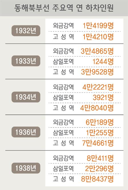 2018070504_동해북부선하차인.jpg