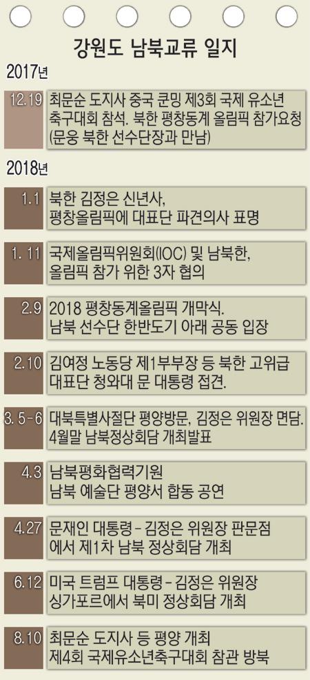 2018081003_남북교류일지.jpg