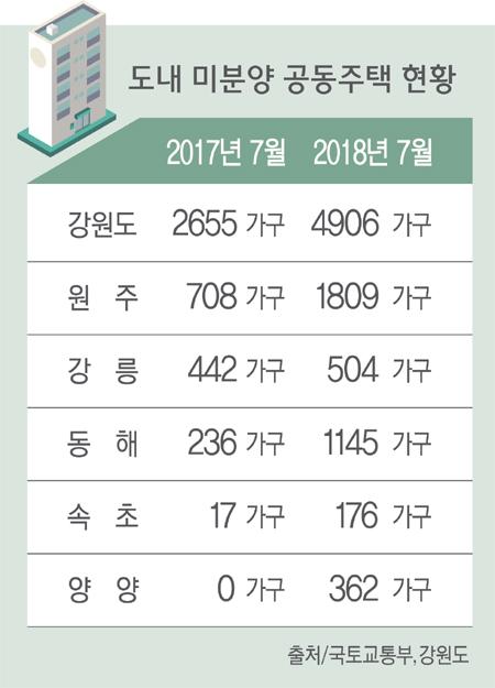 2018090601_미분양공동주택1.jpg