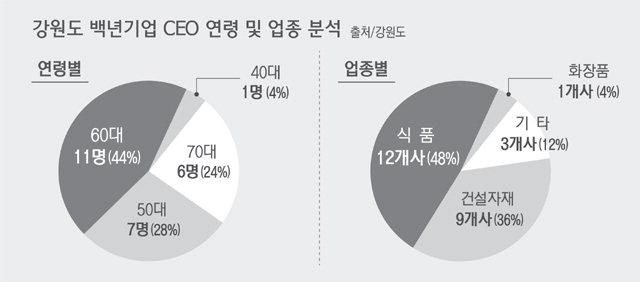 ▲ 강원도 백년기업 CEO 연령·업종