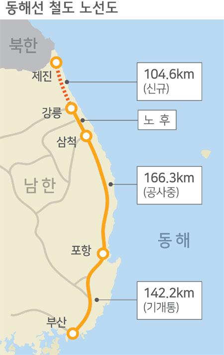 2018112001_강릉제진철도노선.jpg