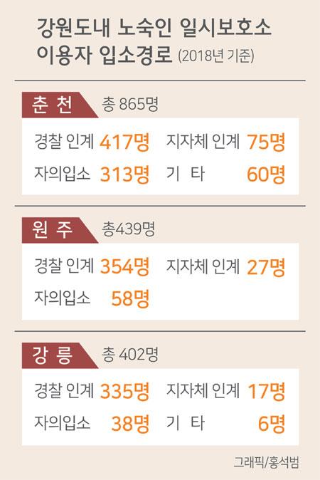 2019012105_노숙인일시보호소.jpg