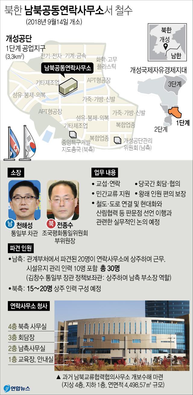 남북연락사무서-철수.jpg