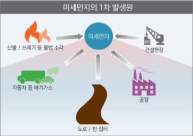 ▲ 미세먼지의 1차 발생원인