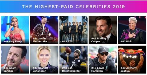 ▲ 세계에서 가장 많은 수익을 낸 유명인 43위에 오른 BTS