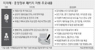 ▲ 상생형 일자리 지자체·정부 패키지 지원 주요 내용.