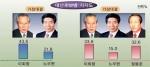 李 33.8·鄭 32.6·盧 15%