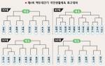 """""""고장 명예걸고 뛴다""""… 태백 고원에 축구 熱風"""