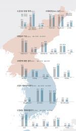 """응답자 23% """" 남북관계 악화 책임 중국에 있다"""""""