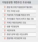 '지방분권 개헌' 실천의지 다진다