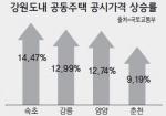 도내 공동주택 공시가 8.34% '껑충'
