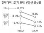 부동산 활황세 공실률 감소·투자수익 상승