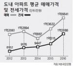 박근혜 정부 4년간 도내 아파트 전세가 61% 급등