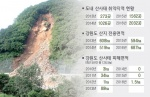 산지 개발 늘자 산사태 취약지역도 증가