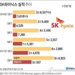 SK하이닉스, 2분기 영업이익 3조원 돌파…'연 10조원 흑자' 유력