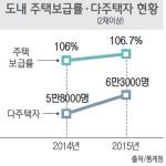 주택보급률 100% 초과 자기집 없는 도민 44%