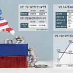 창간 25년 특별기획 - 2017 강원리포트 ⑥ 우울한 경제