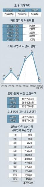 창간 25년 특별기획-2017 강원리포트 ⑦ 고령화의 그늘