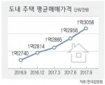 3개월간 '100만원' 주택가격 고공행진
