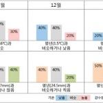 """올겨울 추위 평년 수준…""""찬 대륙고기압 확장시 기온 '뚝'"""""""