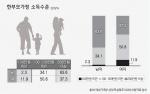 """여성 한부모가정 11% """"100만원 미만 소득"""""""
