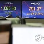 원/달러 환율, 장중 한때 1,090원도 붕괴…연중 최저치 경신
