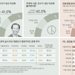 최문순 지사 3선 도전 지지 '41%' 무당파는 절반 육박