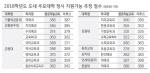 한림대 의예과 389점·춘천교대 379점 이상 안정권