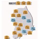 도내 주택가격 상승률 전국 최고