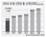 1인당 지역총소득 2381만원 '전국 최하위'