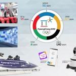 초고화질 방송·인공지능 로봇·진짜같은 가상현실