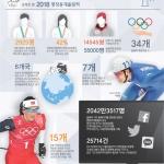 6개국 최초 출전·최다 선수·종목 최고 성적 '신기록' 행진