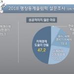 30년만에 열린 대회 압도적 지지… 운영점수 ' 합격점'