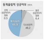 """개최지 주민· 관광객 93%  """" 성공 올림픽"""""""