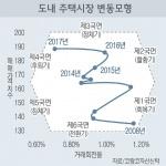 도내 주택시장 1년새 ' 활황기 → 후퇴기' 급랭