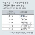 서울시민 1000억 빚내서 도내 주택 매입
