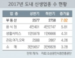 도내 업종 증가율 '부동산중개업소' 1위