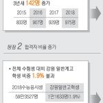 """""""주요대 입학 인원 증가"""" vs """"진학 비율 전국 최저"""""""