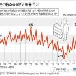 저소득층 소득 최대급감 vs 고소득층 월 1천만원…소득분배 최악