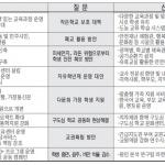[후보 정책 팸플릿 도교육감] 2. 주관식 답변