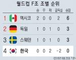 위기의 축구대표팀 실낱같은 희망 남아