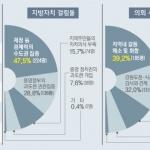 민주당 승리요인 ' 평화이슈' 지방의회 최대현안 ' 지역화합'