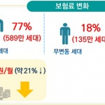 부과체계 전면 개편, 건강보험료 21% 인하