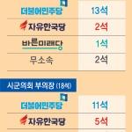 시·군의회도 권력교체, 의장 72%(13석) 민주당 장악