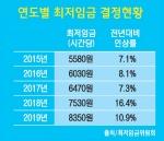 """'최저임금 8350원' 중소상공인 """"고용 위축"""" 반발"""