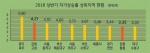 몸값 높아진 접경지, 고성 땅값 상승률 전국 2위