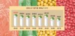 식량작물 농사짓는 집 사라진다
