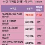 '3.3㎡당 2588만원' 최고 분양가 등장