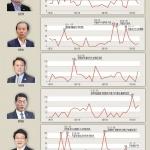 ' 지선·올림픽·대통령 탄핵…' 정국 파도타고 온라인 요동